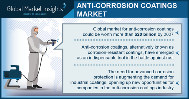 Anti-corrosion coatings industry powers through the impact of COVID-19 crisis