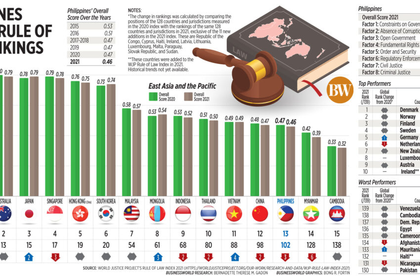 Philippine rule of law remains one of Asia's weakest